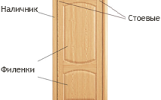 Что такое филенка на двери?